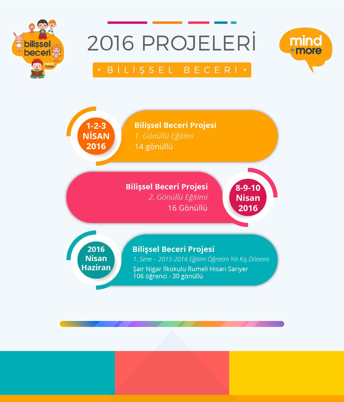 Bilissel Beceri Projelerimiz 2016